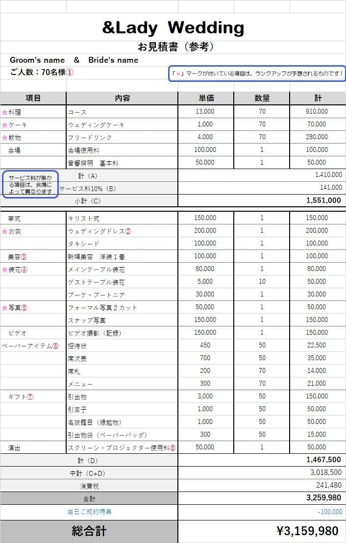 ※東京都内でゲスト70名様の設定で作成しています(クリックすると画像が拡大します)