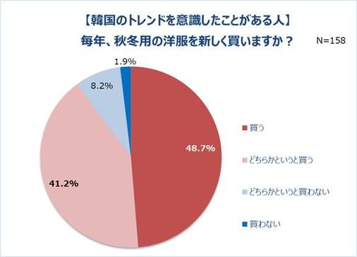 グラフ5-2「【韓国のトレンドを意識したことがある人】毎年、秋冬用の洋服を新しく買いますか?」