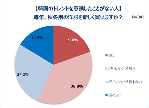 グラフ5-3「【韓国のトレンドを意識したことがない人】毎年、秋冬用の洋服を新しく買いますか?」