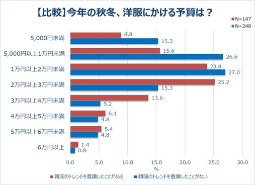 グラフ5-6「【比較】今年の秋冬、洋服にかける予算は?」